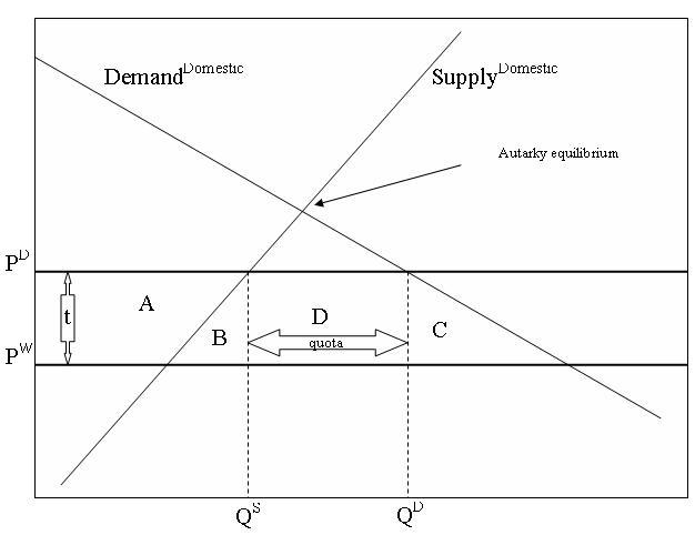 quota diagram - photo #20
